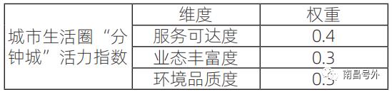 2021年中国城市生活圈活力指数排行,南充意外位居第36位!